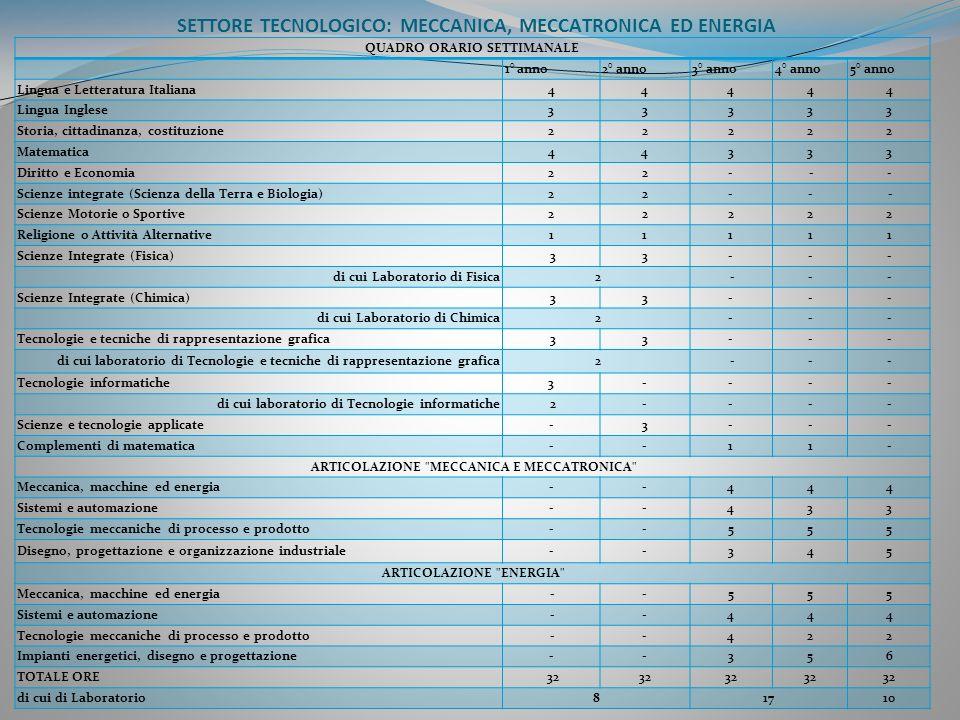 SETTORE TECNOLOGICO: MECCANICA, MECCATRONICA ED ENERGIA QUADRO ORARIO SETTIMANALE 1° anno2° anno3° anno4° anno5° anno Lingua e Letteratura Italiana444