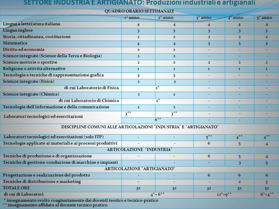 SETTORE INDUSTRIA E ARTIGIANATO: Produzioni industriali e artigianali QUADRO ORARIO SETTIMANALE 1° anno2° anno3° anno4° anno5° anno Lingua e letteratu
