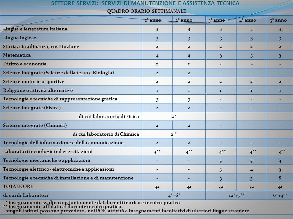 SETTORE SERVIZI: SERVIZI DI MANUTENZIONE E ASSISTENZA TECNICA QUADRO ORARIO SETTIMANALE 1° anno2° anno3° anno4° anno5° anno Lingua e letteratura itali