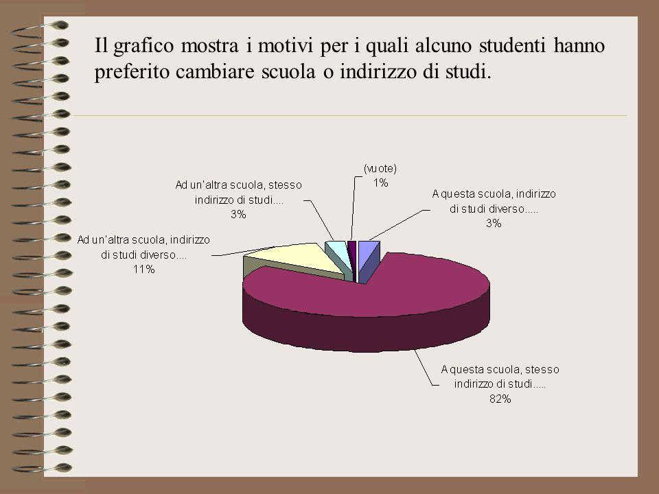Il grafico mostra i motivi per i quali alcuno studenti hanno preferito cambiare scuola o indirizzo di studi.