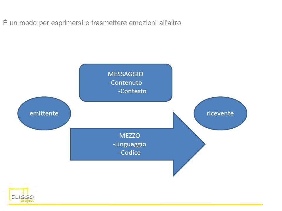 È un modo per esprimersi e trasmettere emozioni allaltro. emittentericevente MESSAGGIO -Contenuto -Contesto MEZZO -Linguaggio -Codice