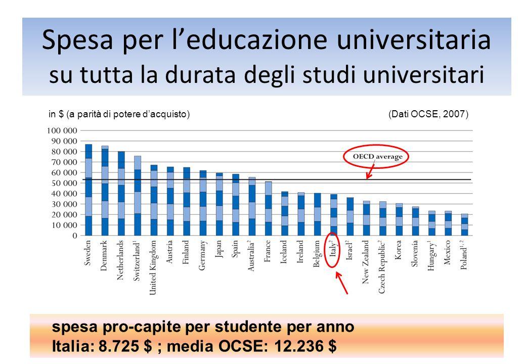 Spesa per leducazione universitaria su tutta la durata degli studi universitari in $ (a parità di potere dacquisto) (Dati OCSE, 2007) spesa pro-capite per studente per anno Italia: 8.725 $ ; media OCSE: 12.236 $