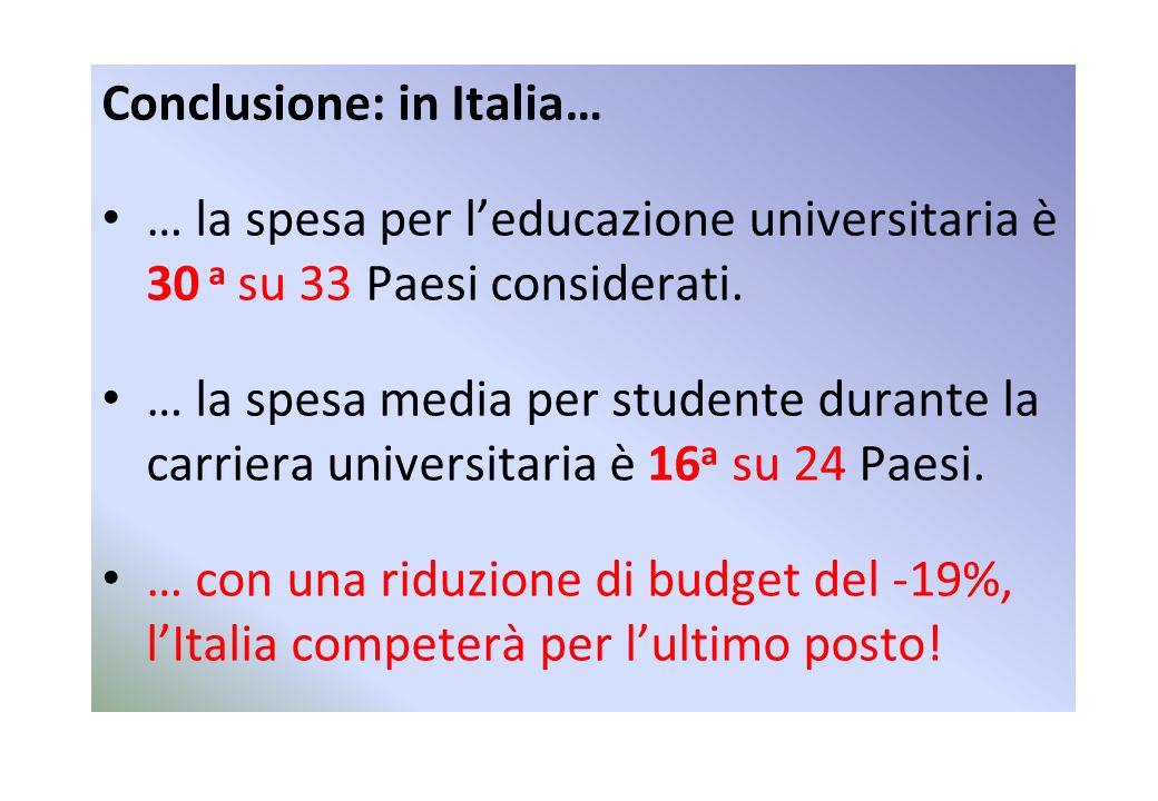 Conclusione: in Italia… … la spesa per leducazione universitaria è 30 a su 33 Paesi considerati.