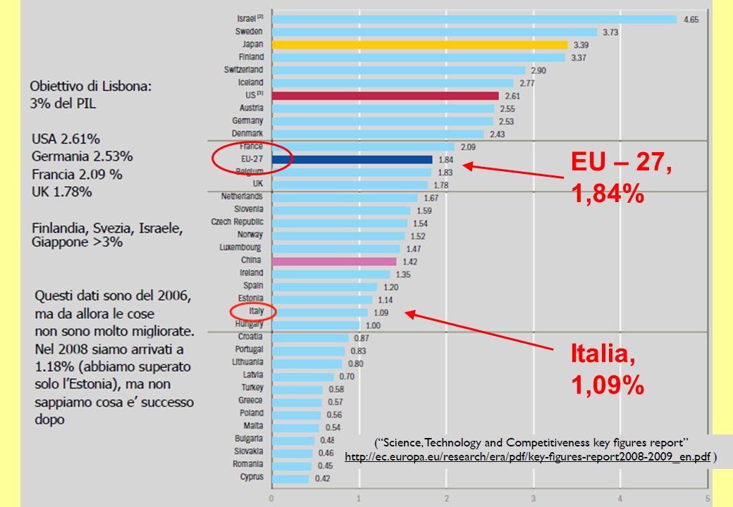 Italia, 1,09% EU – 27, 1,84%