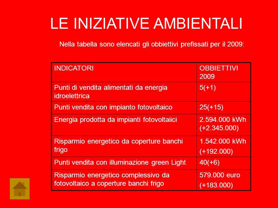 Nella tabella sono elencati gli obbiettivi prefissati per il 2009: LE INIZIATIVE AMBIENTALI INDICATORIOBBIETTIVI 2009 Punti di vendita alimentati da e