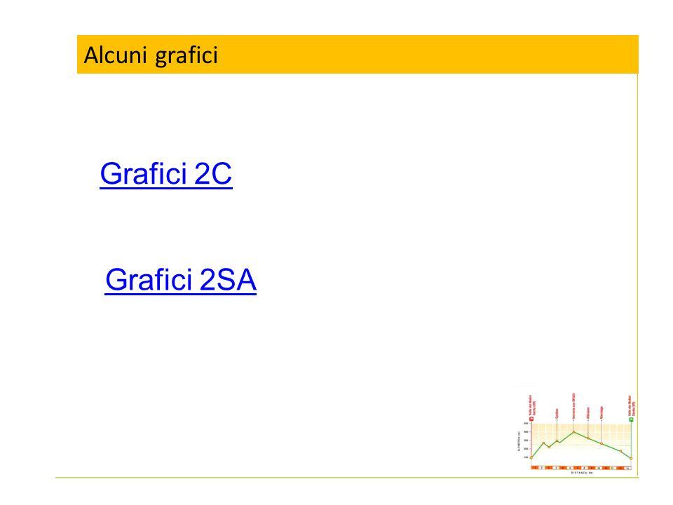 Alcuni grafici Grafici 2C Grafici 2SA
