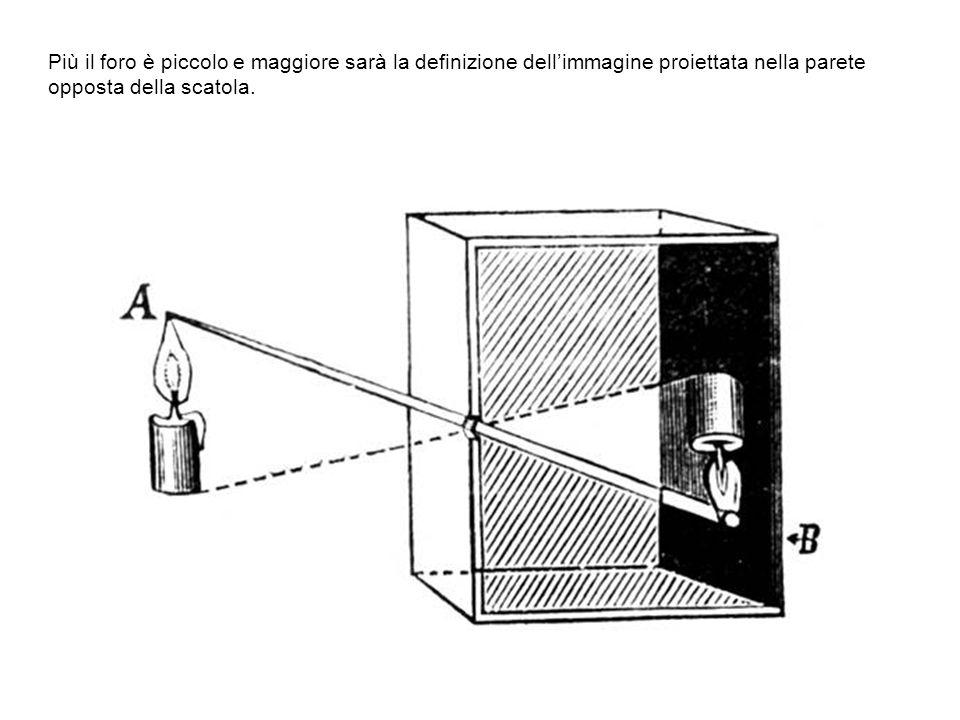 Più il foro è piccolo e maggiore sarà la definizione dellimmagine proiettata nella parete opposta della scatola.