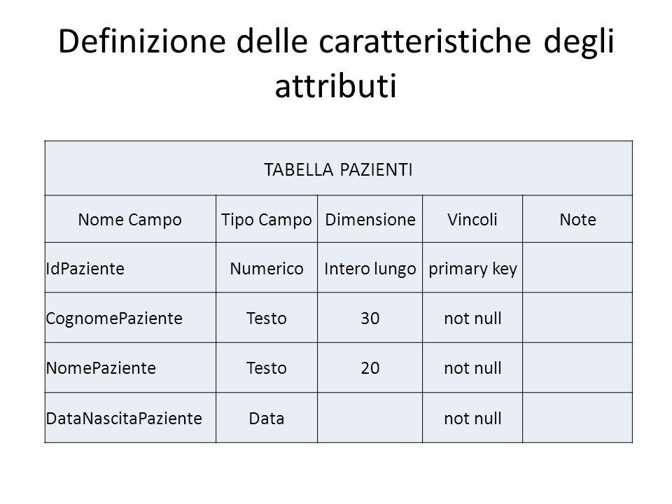 Definizione delle caratteristiche degli attributi TABELLA PAZIENTI Nome CampoTipo CampoDimensioneVincoliNote IdPazienteNumericoIntero lungoprimary key