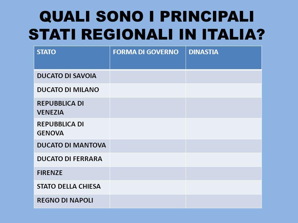 QUALI SONO I PRINCIPALI STATI REGIONALI IN ITALIA? STATOFORMA DI GOVERNODINASTIA DUCATO DI SAVOIA DUCATO DI MILANO REPUBBLICA DI VENEZIA REPUBBLICA DI