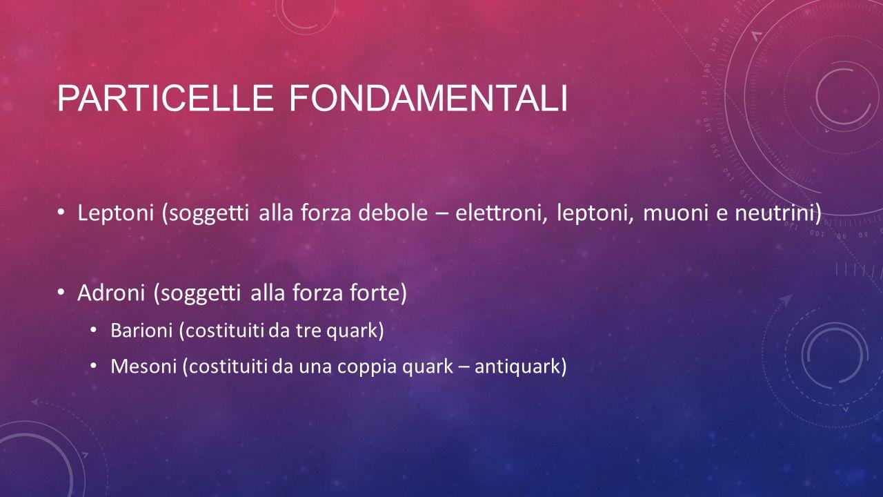 PARTICELLE FONDAMENTALI Leptoni (soggetti alla forza debole – elettroni, leptoni, muoni e neutrini) Adroni (soggetti alla forza forte) Barioni (costit