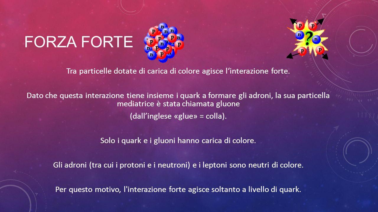 FORZA FORTE Tra particelle dotate di carica di colore agisce linterazione forte. Dato che questa interazione tiene insieme i quark a formare gli adron