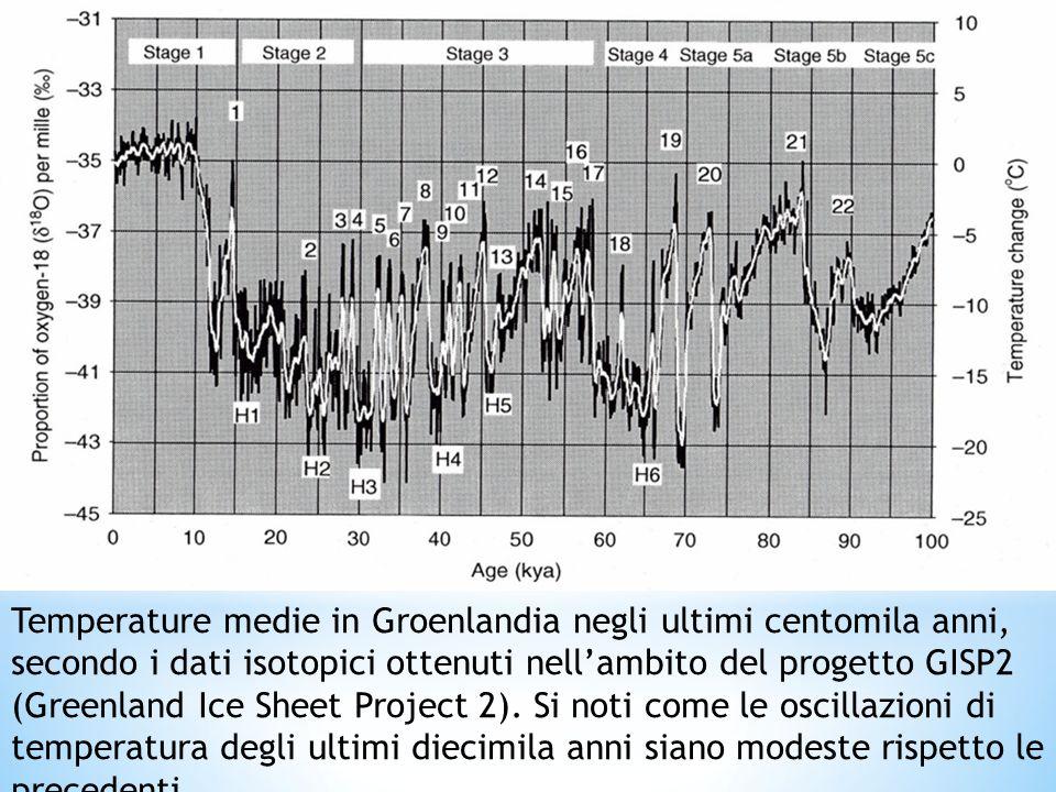 Temperature medie in Groenlandia negli ultimi centomila anni, secondo i dati isotopici ottenuti nellambito del progetto GISP2 (Greenland Ice Sheet Pro