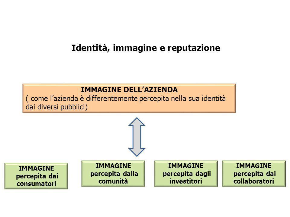 Identità, immagine e reputazione IMMAGINE DELLAZIENDA ( come lazienda è differentemente percepita nella sua identità dai diversi pubblici) IMMAGINE percepita dai consumatori IMMAGINE percepita dalla comunità IMMAGINE percepita dagli investitori IMMAGINE percepita dai collaboratori
