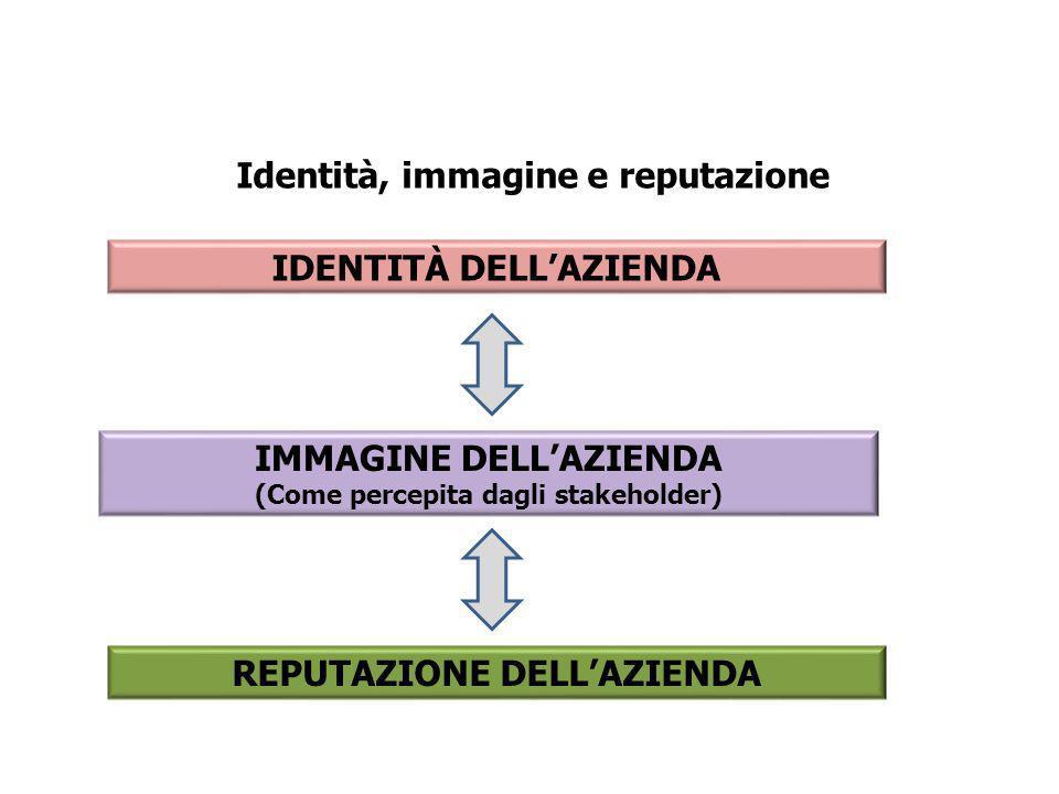 Identità, immagine e reputazione IDENTITÀ DELLAZIENDA IMMAGINE DELLAZIENDA (Come percepita dagli stakeholder) REPUTAZIONE DELLAZIENDA