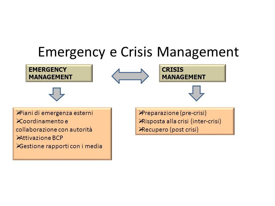 Emergency e Crisis Management EMERGENCY MANAGEMENT CRISIS MANAGEMENT Piani di emergenza esterni Coordinamento e collaborazione con autorità Attivazione BCP Gestione rapporti con i media Preparazione (pre-crisi) Risposta alla crisi (inter-crisi) Recupero (post crisi)