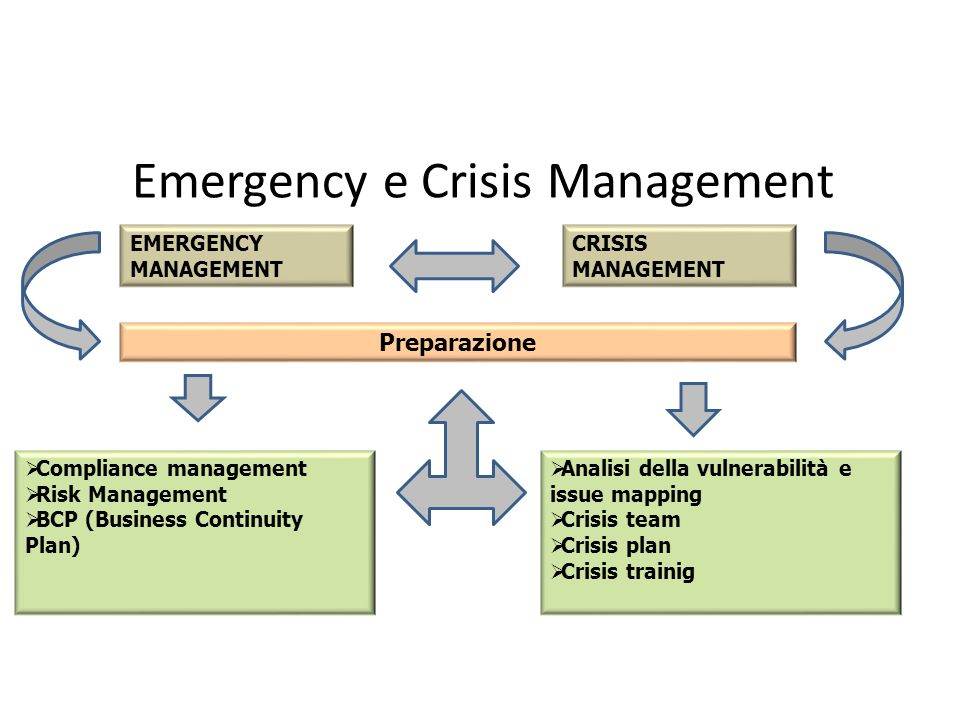 Emergency e Crisis Management EMERGENCY MANAGEMENT CRISIS MANAGEMENT Preparazione Compliance management Risk Management BCP (Business Continuity Plan)
