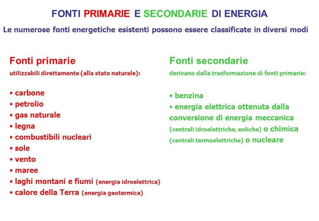 FONTI PRIMARIE E SECONDARIE DI ENERGIA Le numerose fonti energetiche esistenti possono essere classificate in diversi modi Fonti primarie utilizzabili direttamente (alla stato naturale): carbone petrolio gas naturale legna combustibili nucleari sole vento maree laghi montani e fiumi (energia idroelettrica) calore della Terra (energia geotermica) Fonti secondarie derivano dalla trasformazione di fonti primarie: benzina energia elettrica ottenuta dalla conversione di energia meccanica (centrali idroelettriche, eoliche) o chimica (centrali termoelettriche) o nucleare