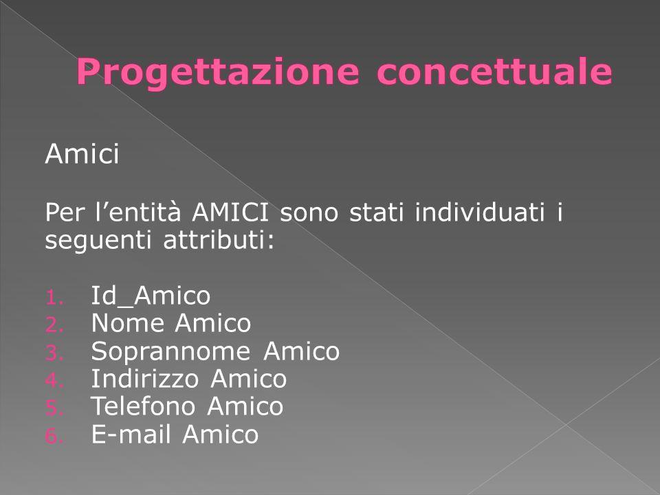 Amici Per lentità AMICI sono stati individuati i seguenti attributi: 1. Id_Amico 2. Nome Amico 3. Soprannome Amico 4. Indirizzo Amico 5. Telefono Amic