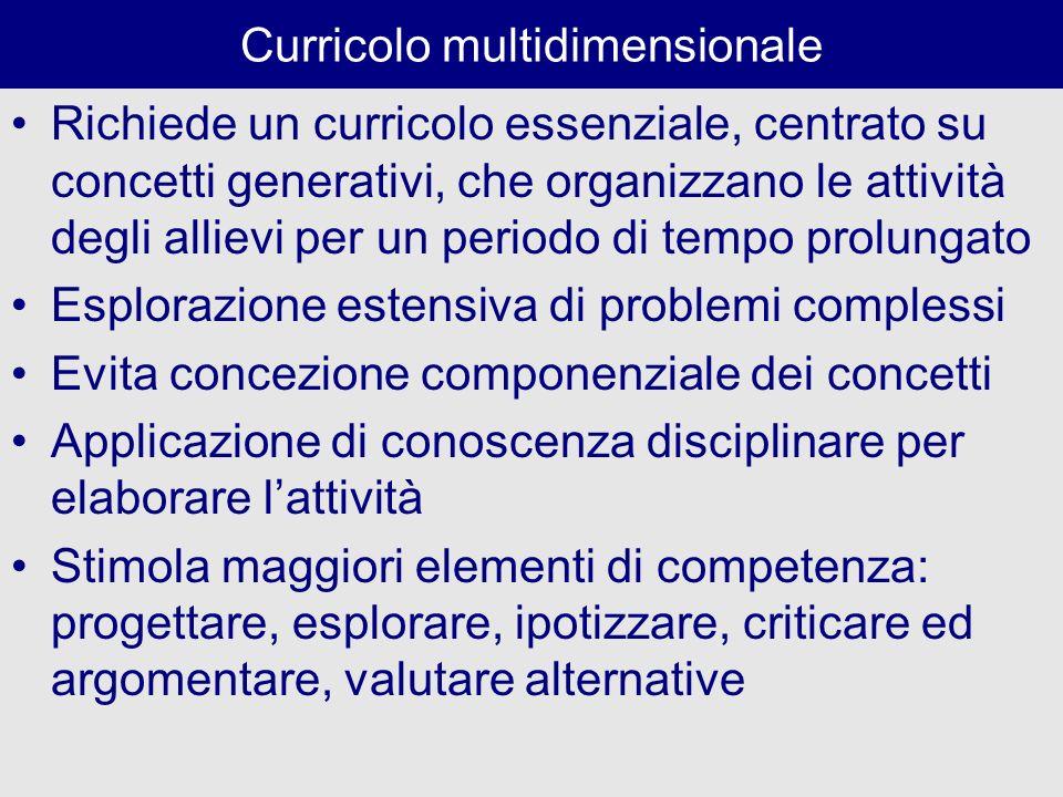 Struttura del curricolo: multidimensionale Favorisce - la collaborazione e il rispetto reciproco tra gli allievi - limpegno in attività avanzate come la progettazione, la ricerca di informazioni rilevanti, la verifica della validità delle procedure, lintegrazione delle varie fasi di problem solving - la formulazione di obiettivi avanzati nellattività cognitiva (non solo memorizzare procedure); - lelaborazione di ragioni; - la persistenza nellaffrontare i problemi Il sapere disciplinare non è visto come un sistema chiuso Maggiore fiducia nelle loro capacità di problem solving (equità di genere)