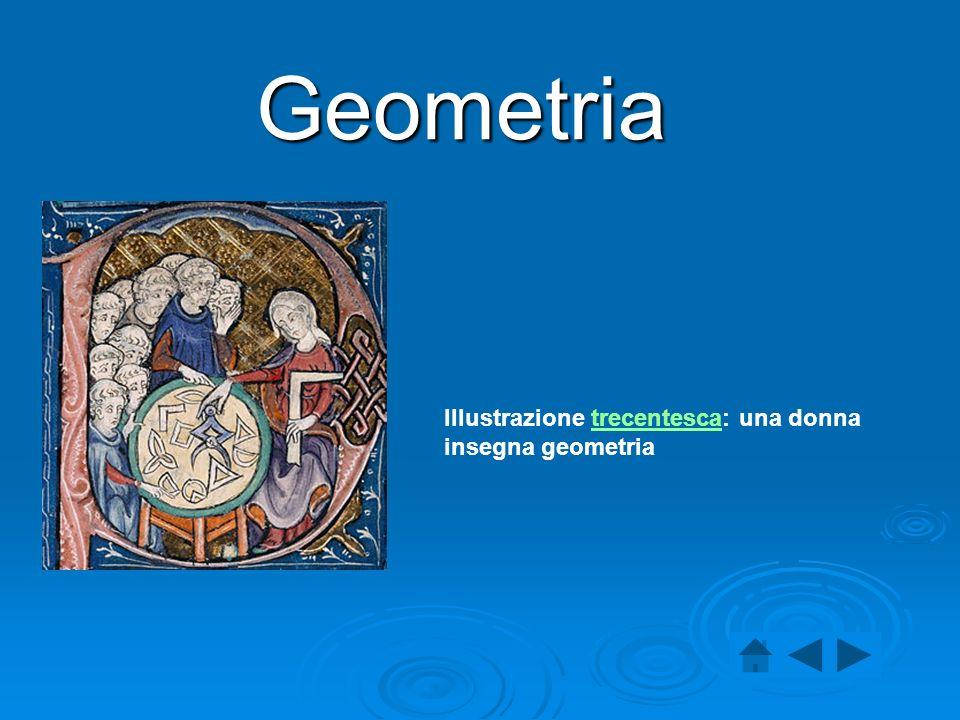 La geometria (dal greco antico γεωμετρία, composto da γεω, geo = terra e μετρία, metria = misura , tradotto quindi letteralmente come misurazione della terra) è quella parte della scienza matematica che si occupa delle forme nel piano e nello spazio e delle loro mutue relazioni.