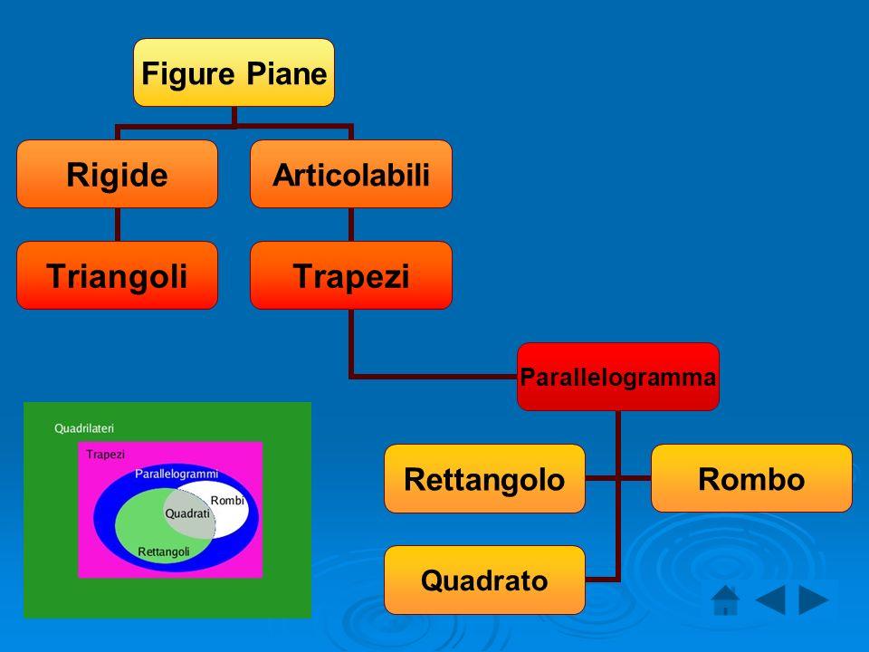 Figure Piane Rigide Triangoli Articolabili Trapezi Parallelogramma RettangoloRombo Quadrato