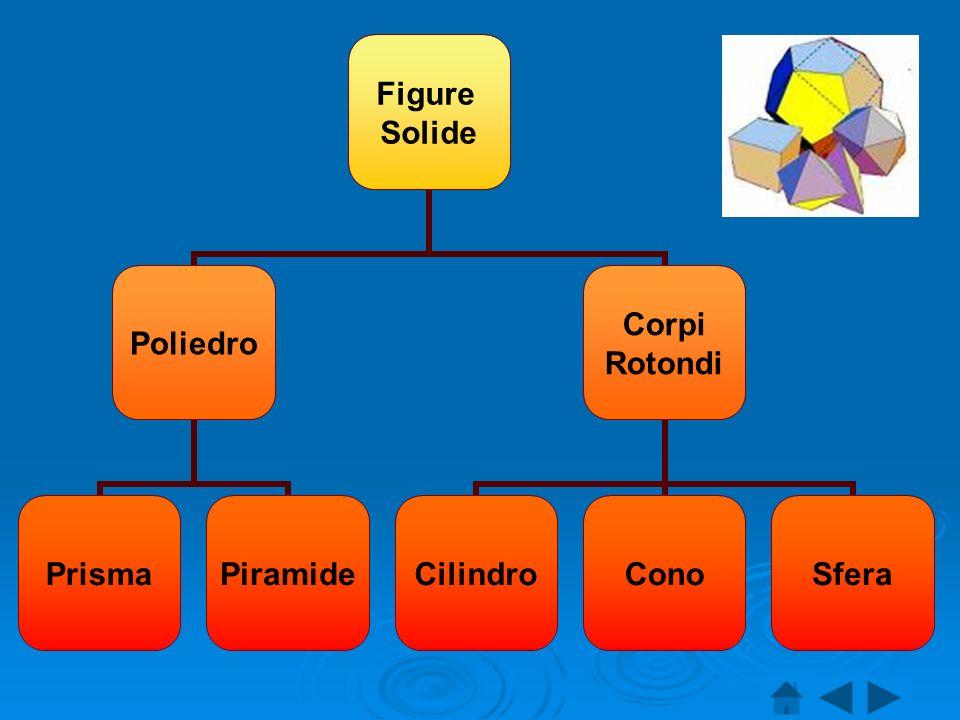 Figure Solide Poliedro PrismaPiramide Corpi Rotondi CilindroConoSfera