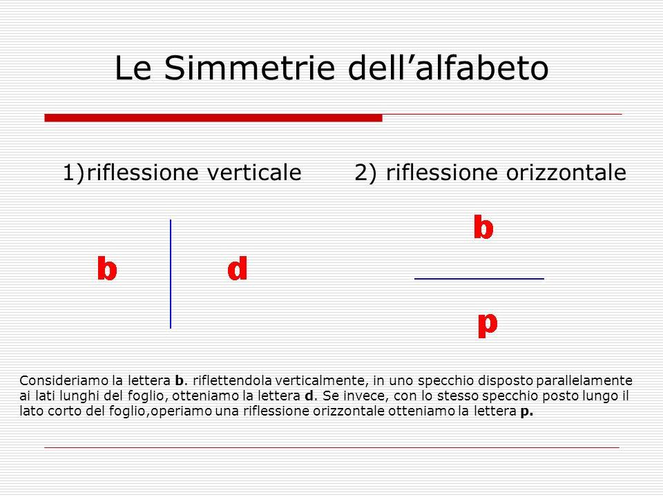Le Simmetrie dellalfabeto 1)riflessione verticale 2) riflessione orizzontale Consideriamo la lettera b. riflettendola verticalmente, in uno specchio d