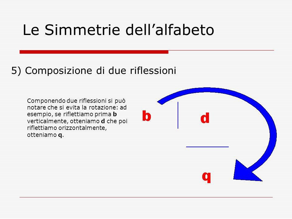 Le Simmetrie dellalfabeto 5) Composizione di due riflessioni Componendo due riflessioni si può notare che si evita la rotazione: ad esempio, se riflettiamo prima b verticalmente, otteniamo d che poi riflettiamo orizzontalmente, otteniamo q.
