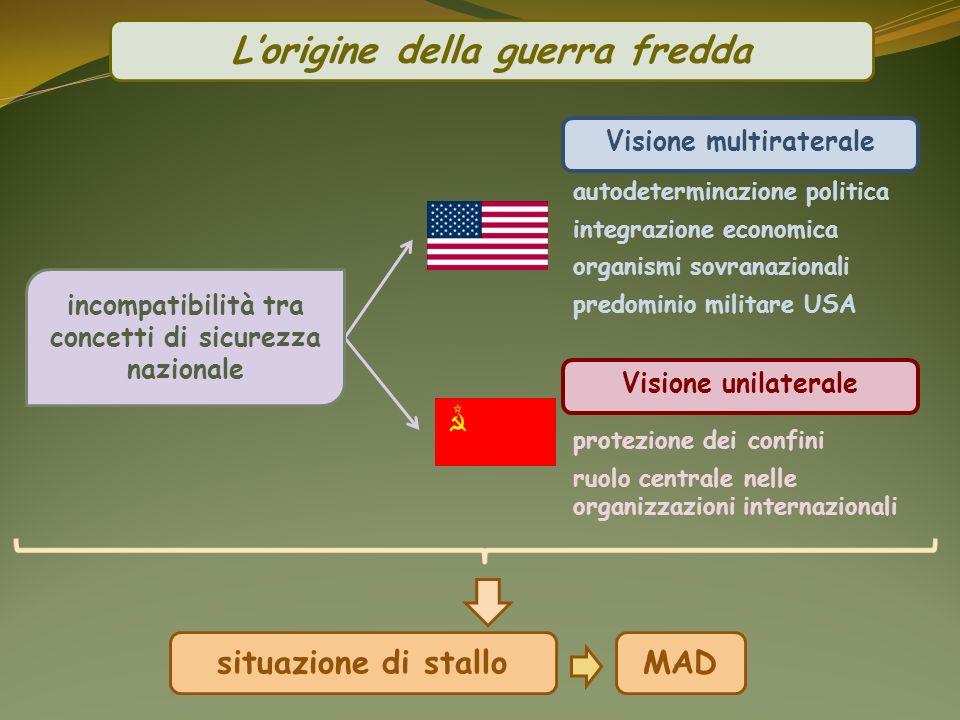 Visione multiraterale Visione unilaterale situazione di stallo Lorigine della guerra fredda autodeterminazione politica integrazione economica organis