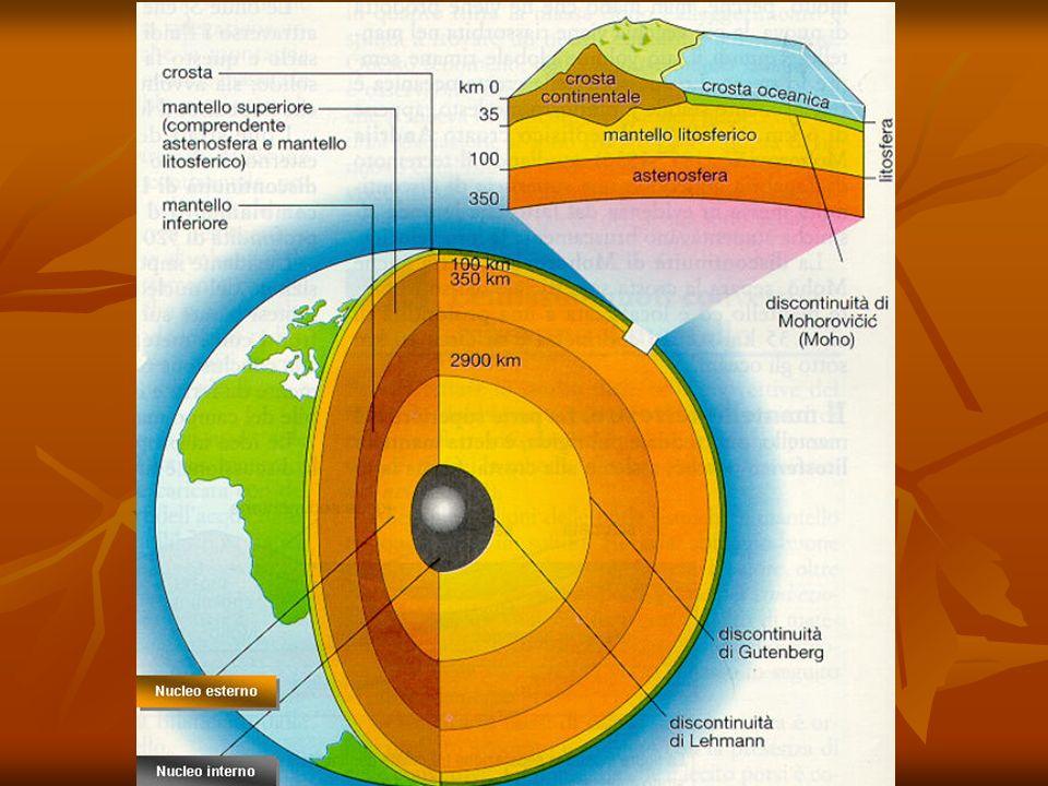 Linterno della Terra è suddivisibile in tre strati concentrici, di spessore variabile: Crosta terrestre: formata principalmente da silicati di alluminio (sial).