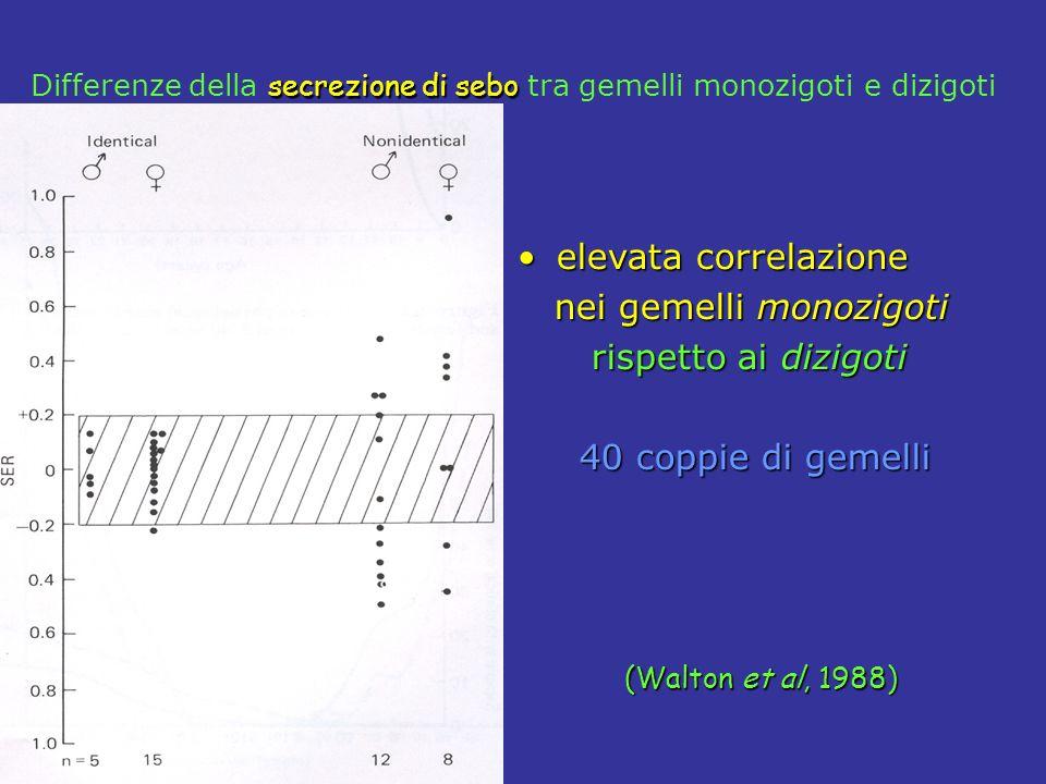 secrezione di sebo Differenze della secrezione di sebo tra gemelli monozigoti e dizigoti elevata correlazioneelevata correlazione nei gemelli monozigoti nei gemelli monozigoti rispetto ai dizigoti rispetto ai dizigoti 40 coppie di gemelli 40 coppie di gemelli (Walton et al, 1988)