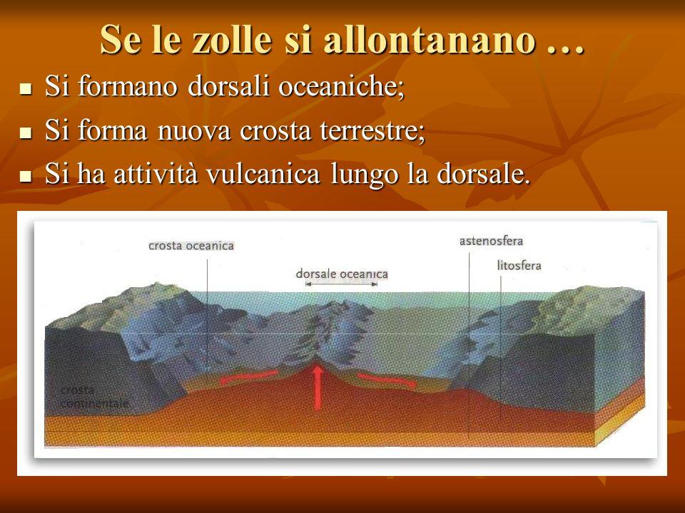 Se le zolle si allontanano … Si formano dorsali oceaniche; Si formano dorsali oceaniche; Si forma nuova crosta terrestre; Si forma nuova crosta terrestre; Si ha attività vulcanica lungo la dorsale.