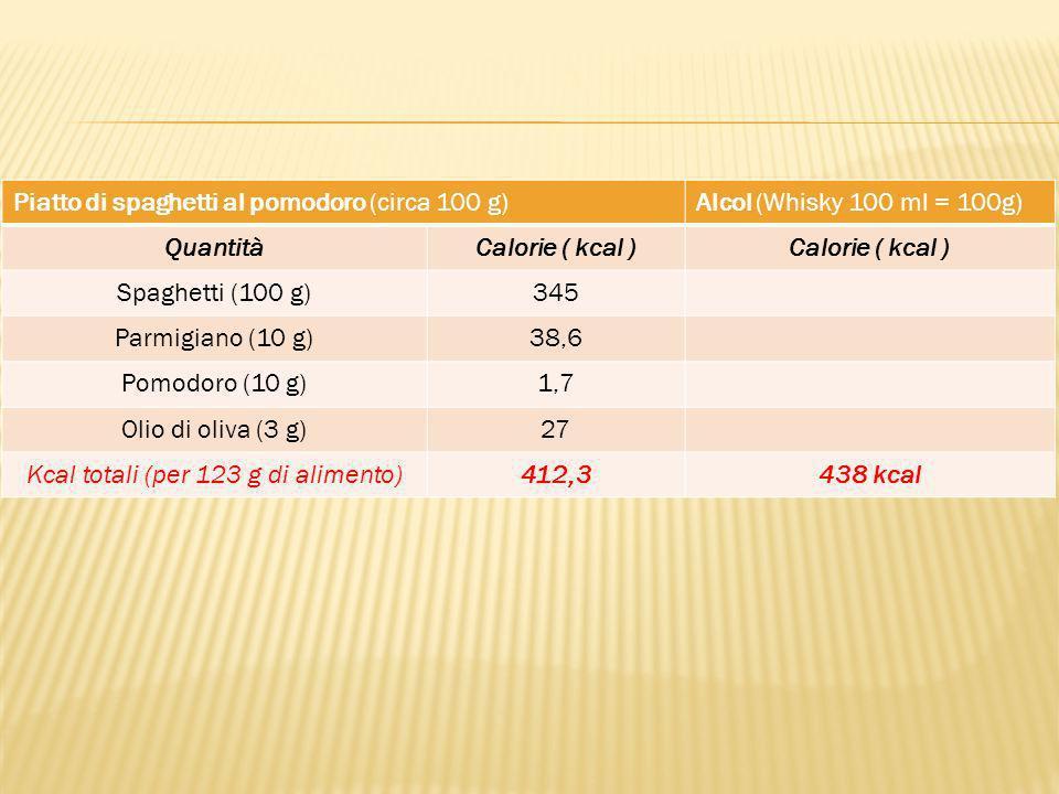 Piatto di spaghetti al pomodoro (circa 100 g)Alcol (Whisky 100 ml = 100g) QuantitàCalorie ( kcal ) Spaghetti (100 g)345 Parmigiano (10 g)38,6 Pomodoro (10 g)1,7 Olio di oliva (3 g)27 Kcal totali (per 123 g di alimento)412,3438 kcal