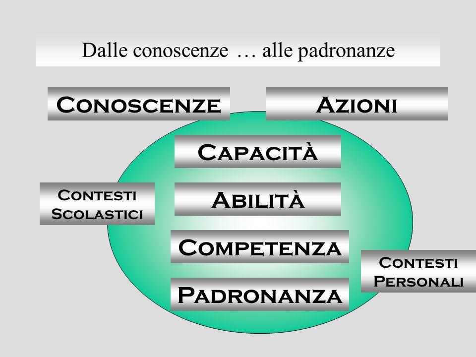 Dalle conoscenze … alle padronanze Conoscenze Capacità Contesti Scolastici Padronanza Abilità Competenza Contesti Personali Azioni