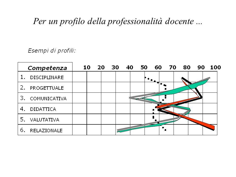 Per un profilo della professionalità docente...