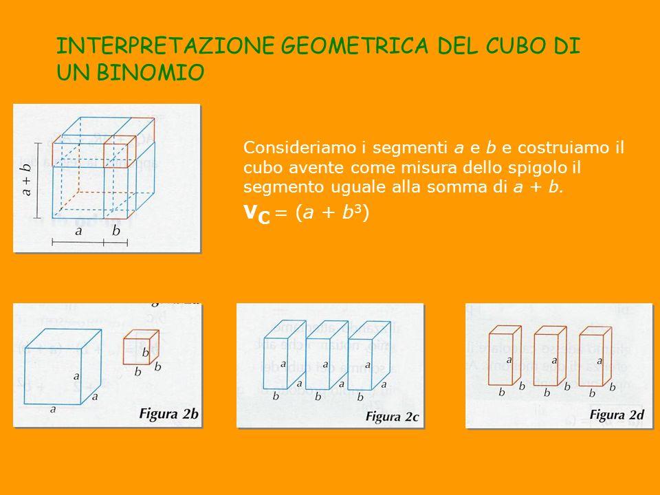 INTERPRETAZIONE GEOMETRICA DEL CUBO DI UN BINOMIO Consideriamo i segmenti a e b e costruiamo il cubo avente come misura dello spigolo il segmento ugua