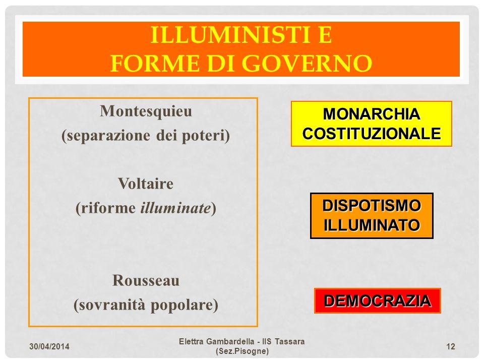 ILLUMINISTI E FORME DI GOVERNO Montesquieu (separazione dei poteri) Voltaire (riforme illuminate) Rousseau (sovranità popolare) MONARCHIA COSTITUZIONA