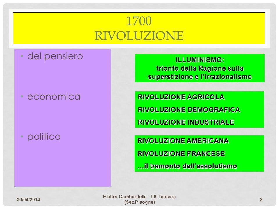 1700 RIVOLUZIONE del pensiero economica politica ILLUMINISMO: trionfo della Ragione sulla superstizione e lirrazionalismo RIVOLUZIONE AGRICOLA RIVOLUZ