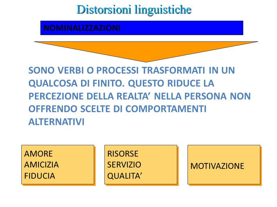 Distorsioni linguistiche SONO VERBI O PROCESSI TRASFORMATI IN UN QUALCOSA DI FINITO. QUESTO RIDUCE LA PERCEZIONE DELLA REALTA NELLA PERSONA NON OFFREN
