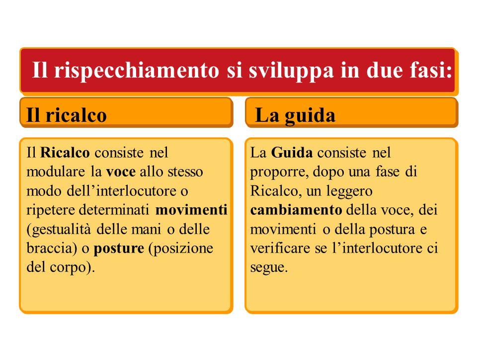 Il ricalcoLa guida Il rispecchiamento si sviluppa in due fasi: Il Ricalco consiste nel modulare la voce allo stesso modo dellinterlocutore o ripetere