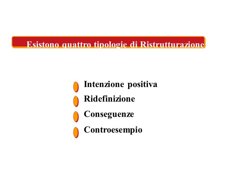 Intenzione positiva Ridefinizione Conseguenze Controesempio Esistono quattro tipologie di Ristrutturazione