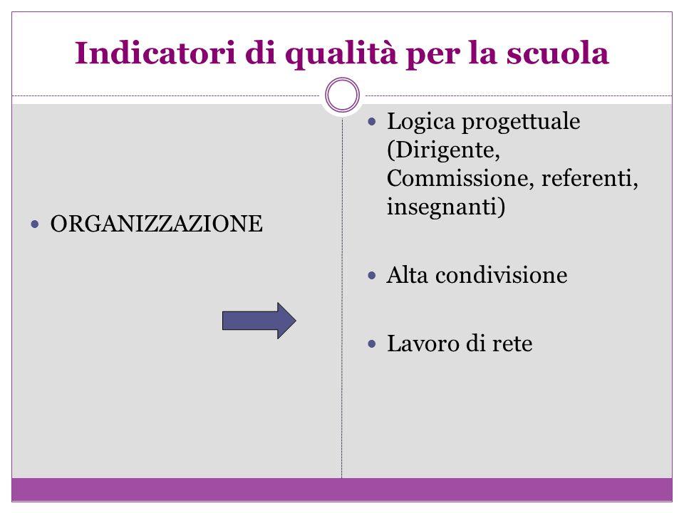 Indicatori di qualità per la scuola ORGANIZZAZIONE Logica progettuale (Dirigente, Commissione, referenti, insegnanti) Alta condivisione Lavoro di rete