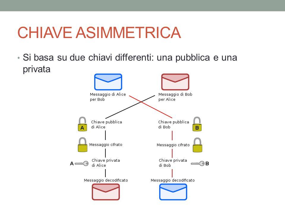CHIAVE ASIMMETRICA E possibile scambiarsi la chiave pubblica anche attraverso un mezzo insicuro come internet (https) Conoscendo la chiave pubblica deve essere impossibile trovare quella privata