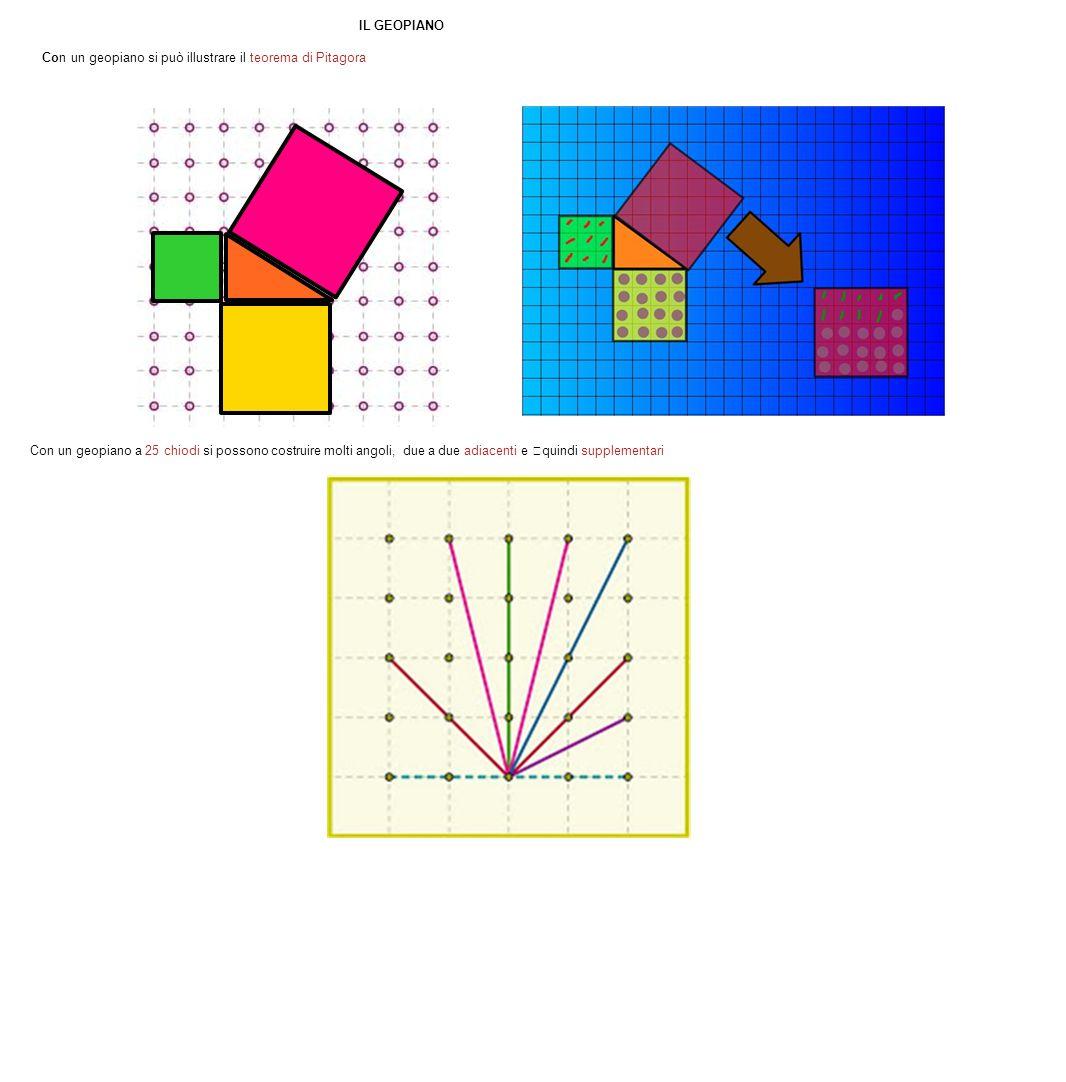 IL GEOPIANO Con un geopiano si può illustrare il teorema di Pitagora Con un geopiano a 25 chiodi si possono costruire molti angoli, due a due adiacent