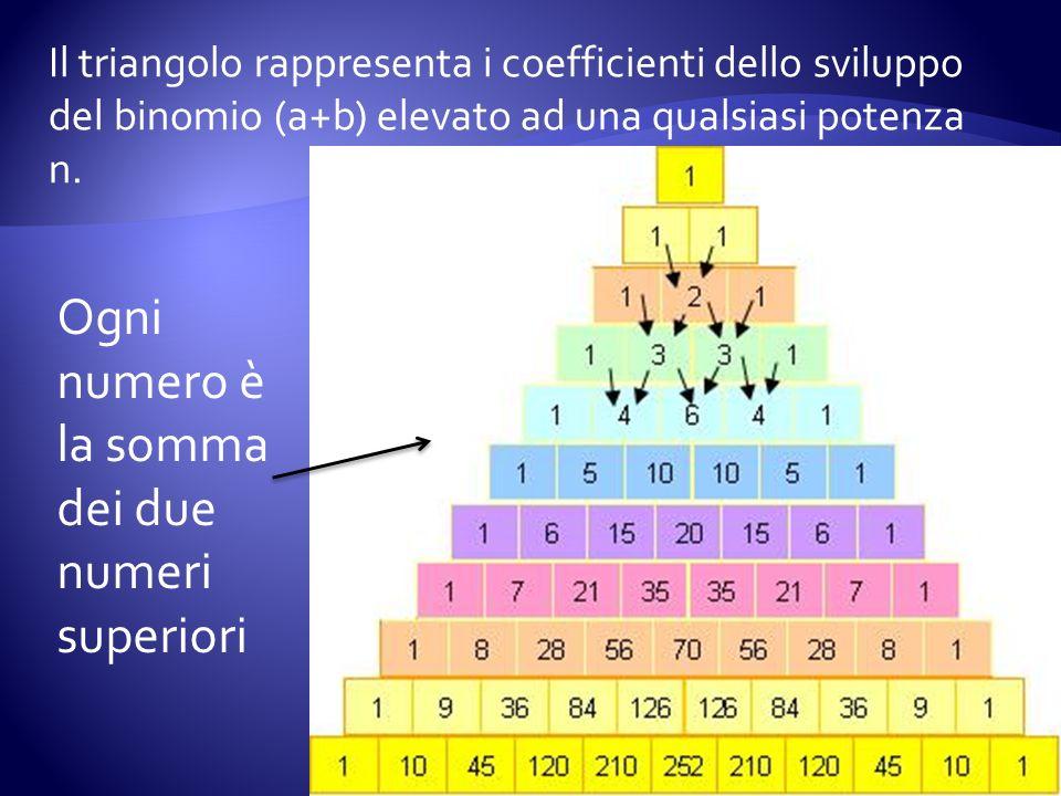 Il triangolo rappresenta i coefficienti dello sviluppo del binomio (a+b) elevato ad una qualsiasi potenza n. Ogni numero è la somma dei due numeri sup
