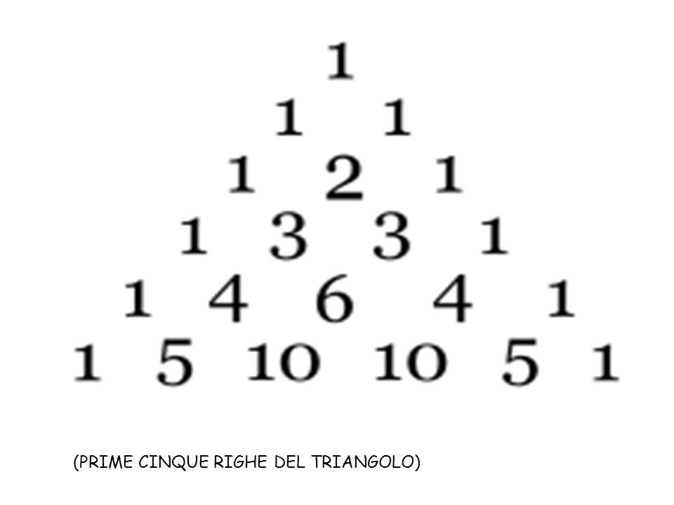 Il Triangolo di Tartaglia è una disposizione geometrica a forma di triangolo dei coefficienti binomiali, ossia dei coefficienti dello sviluppo del binomio (a+b) elevato ad una qualsiasi potenza n.Tartagliacoefficienti binomialipotenza 01 (a+b)0 = 1 11+ 1 (a+b)1 = 1a + 1b = a + b 21 +2+ 1 (a+b)2 = 1a2 + 2ab + 1b2 31 +3+ 3 +1 (a+b)3 = 1a3 + 3a2b +3ab2 + 1b3 41+ 4+ 6+ 4+ 1 (a+b)4 = 1a4 + 4a3b + 6a2b2 +4ab3 + 1b4 5 1 +5 +10+ 10 +5 +1 (a+b)5 = 1a5 + 5a4b + 10a3b2 +10a2b3 + 5ab4 + 1b5 61 +6 +15 +20 +15+ 6+ 1 (a+b)6 = 1a6 + 6a5b + 15a4b2 + 20a3b3 + 15a2b4 + 6ab5 + 1b6 Riga Sviluppo delle potenze del binomio: (a+b)n