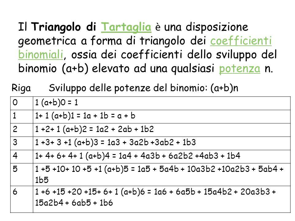 Somma delle righe Si può notare che: 1 = 1 1 + 1 = 2 1 + 2 + 1 = 4 1 + 3 + 3 + 1 = 8 1 + 4 + 6 + 4 + 1 = 16 Differenza nelle righe Si può notare che: 1 – 1= 0 1 - 2 + 1= 0 1 - 3 + 3 - 1= 0 1 - 4 + 6 - 4 + 1= 0