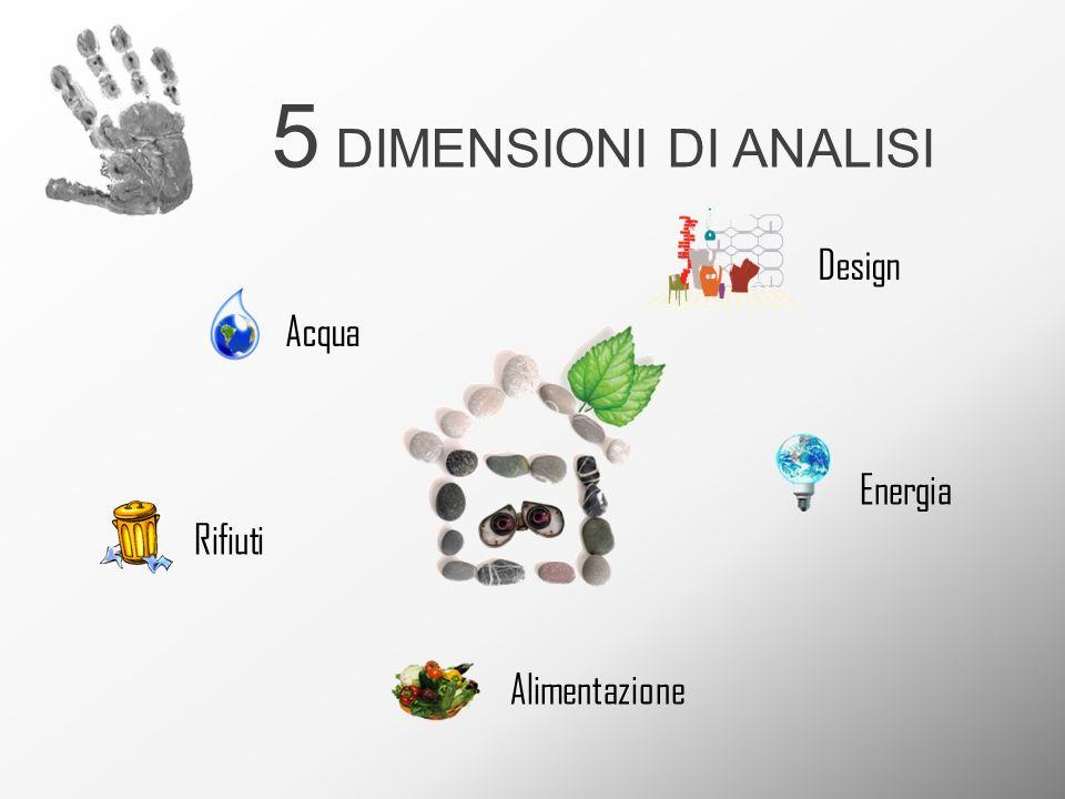 5 DIMENSIONI DI ANALISI Acqua Energia Rifiuti Design Alimentazione