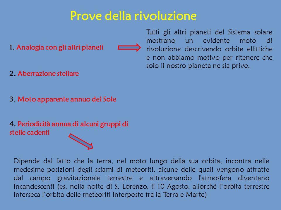 Prove della rivoluzione 1. Analogia con gli altri pianeti 2. Aberrazione stellare 3. Moto apparente annuo del Sole Tutti gli altri pianeti del Sistema