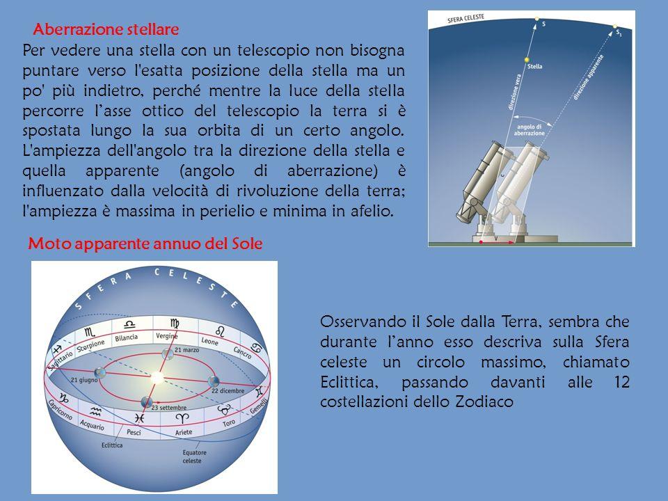 Aberrazione stellare Per vedere una stella con un telescopio non bisogna puntare verso l'esatta posizione della stella ma un po' più indietro, perché